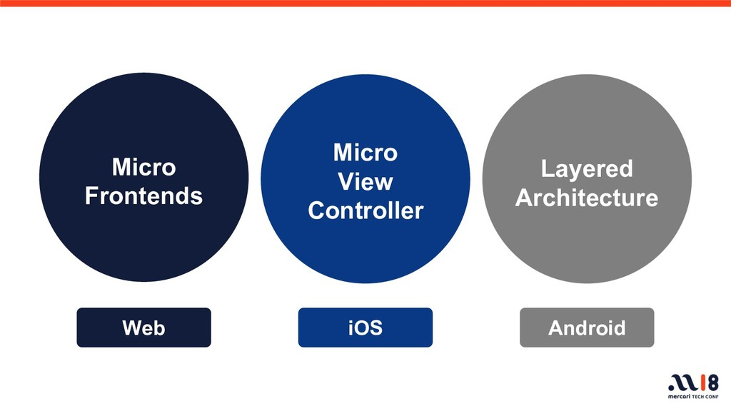 Web iOS Android Micro Frontends Layered Archite...
