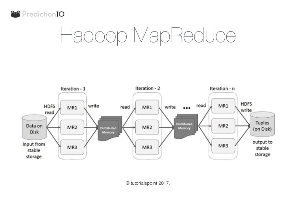 Hadoop MapReduce © tutorialspoint 2017.