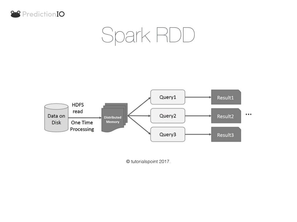 Spark RDD © tutorialspoint 2017.
