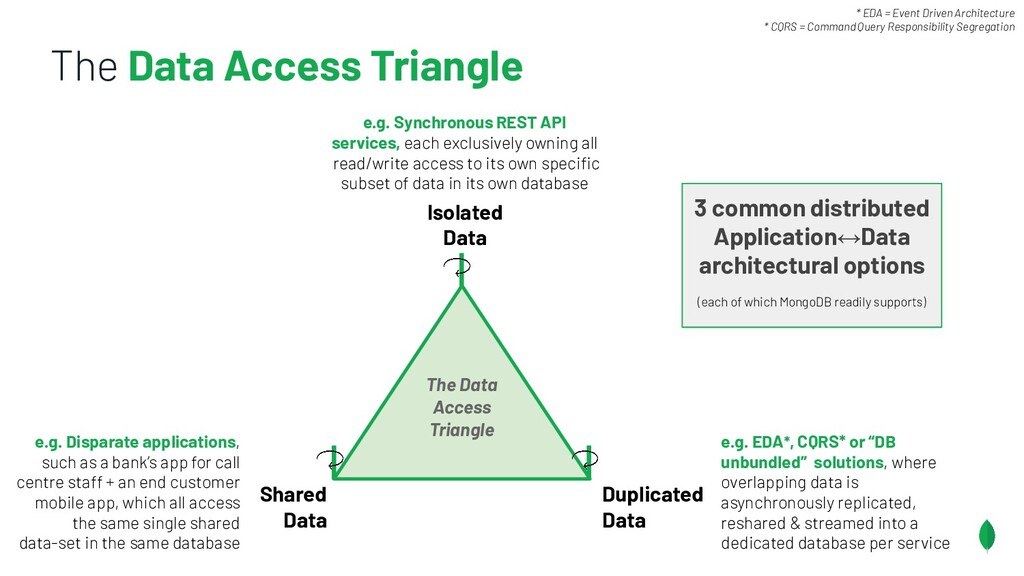 The Data Access Triangle Shared Data Isolated D...