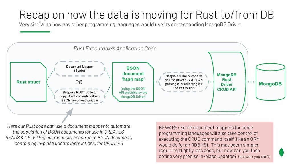 Recap on how the data is moving for Rust to/fro...