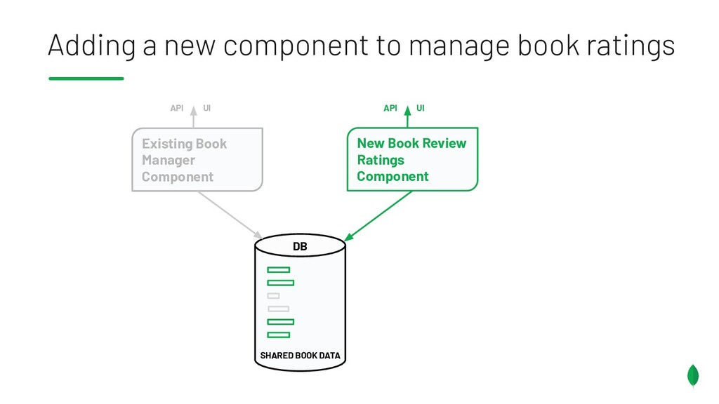 Adding a new component to manage book ratings D...