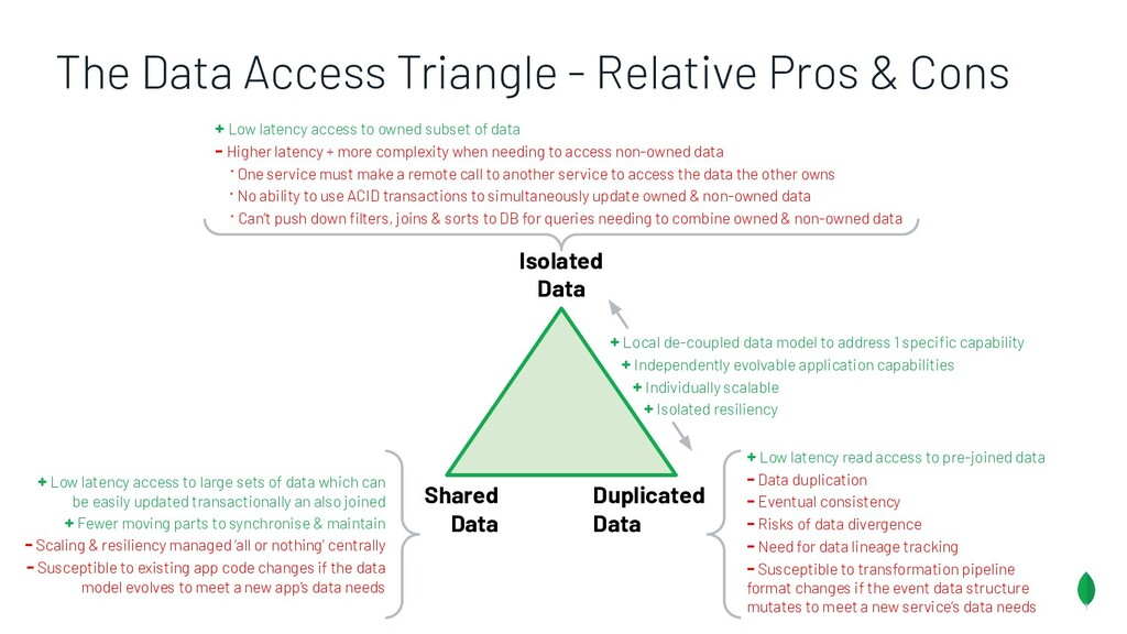 Shared Data Isolated Data Duplicated Data + Low...
