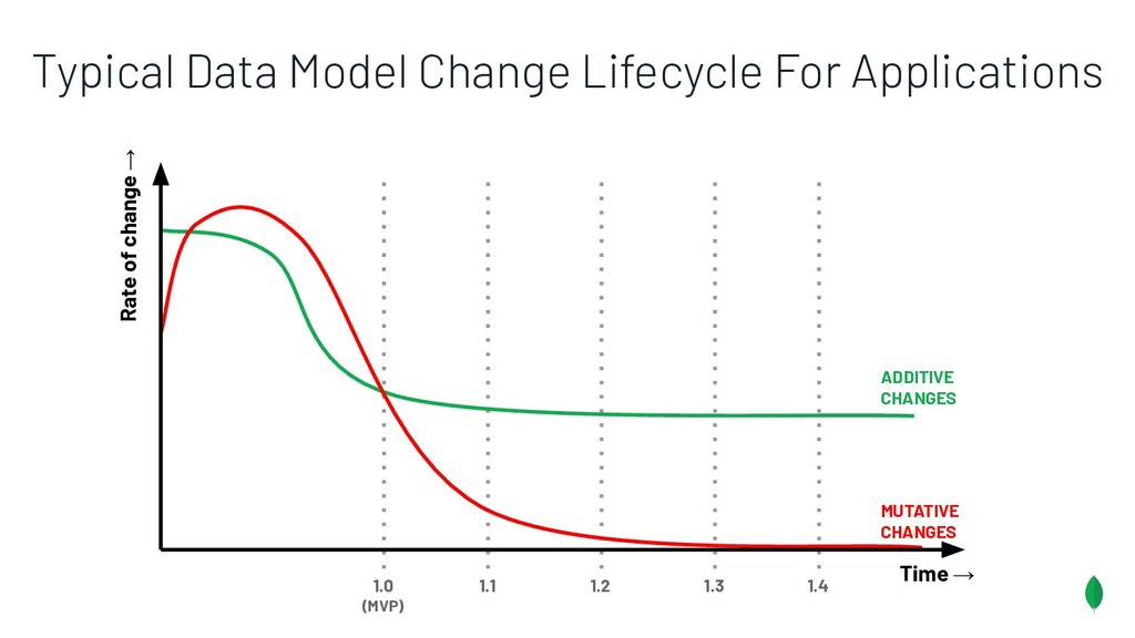 Typical Data Model Change Lifecycle For Applica...
