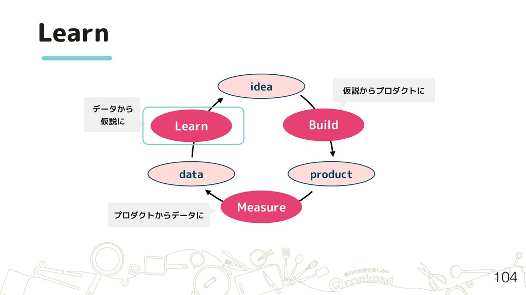 Learn idea product data Build Measure Learn データ...