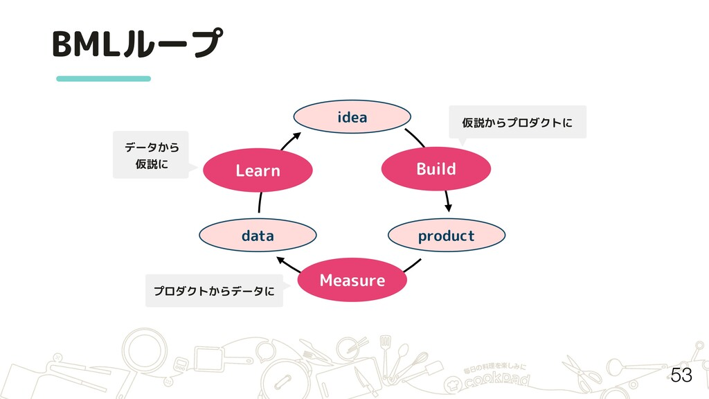 BMLループ idea product data Build Measure Learn デー...