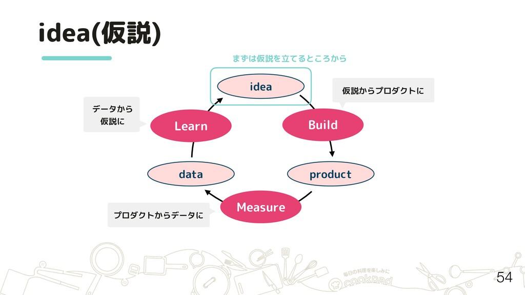 idea(仮説) idea product data Build Measure Learn ...