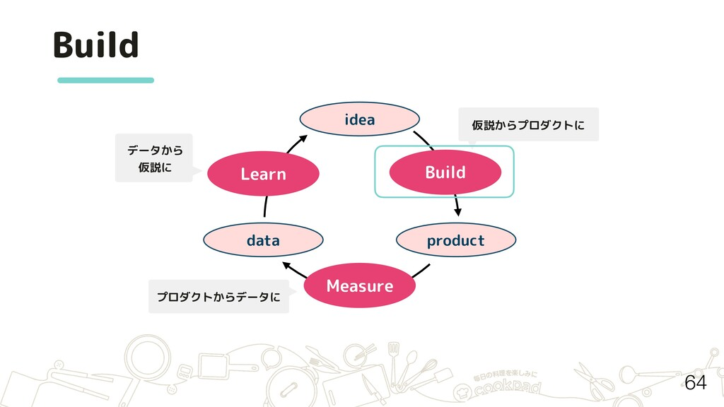 Build idea product data Build Measure Learn データ...