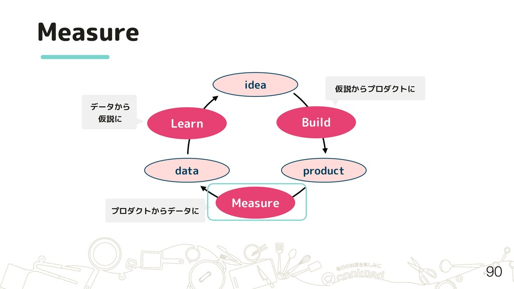 Measure idea product data Build Measure Learn デ...