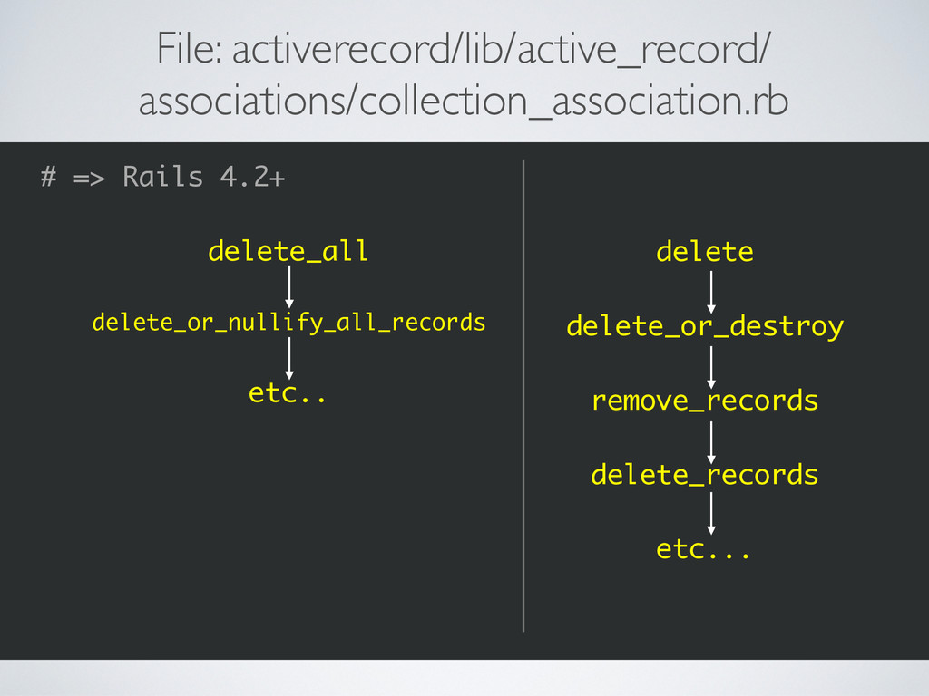 delete delete_or_destroy remove_records delete_...