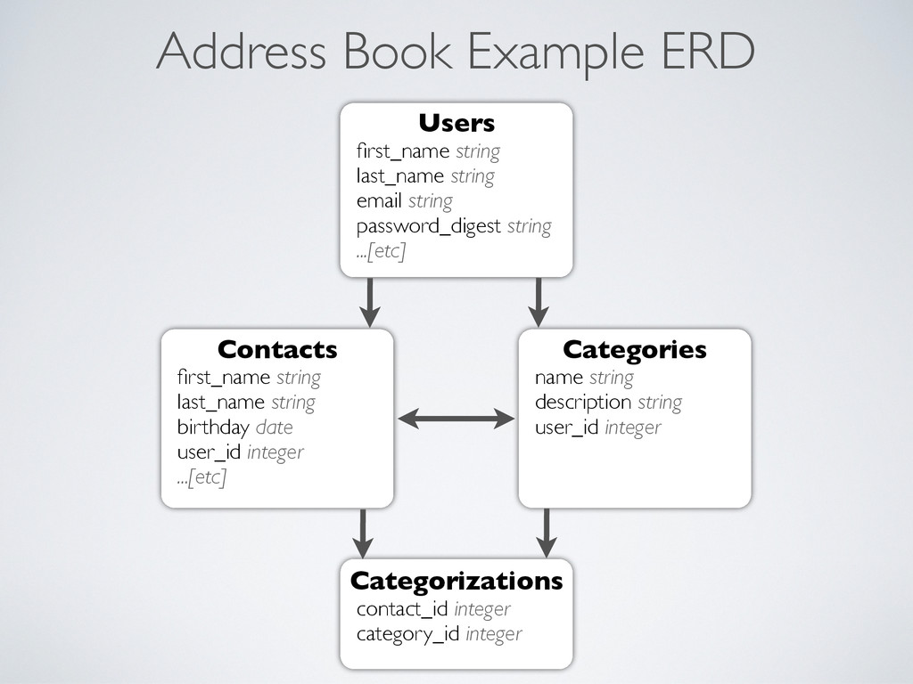 Address Book Example ERD Users first_name string...