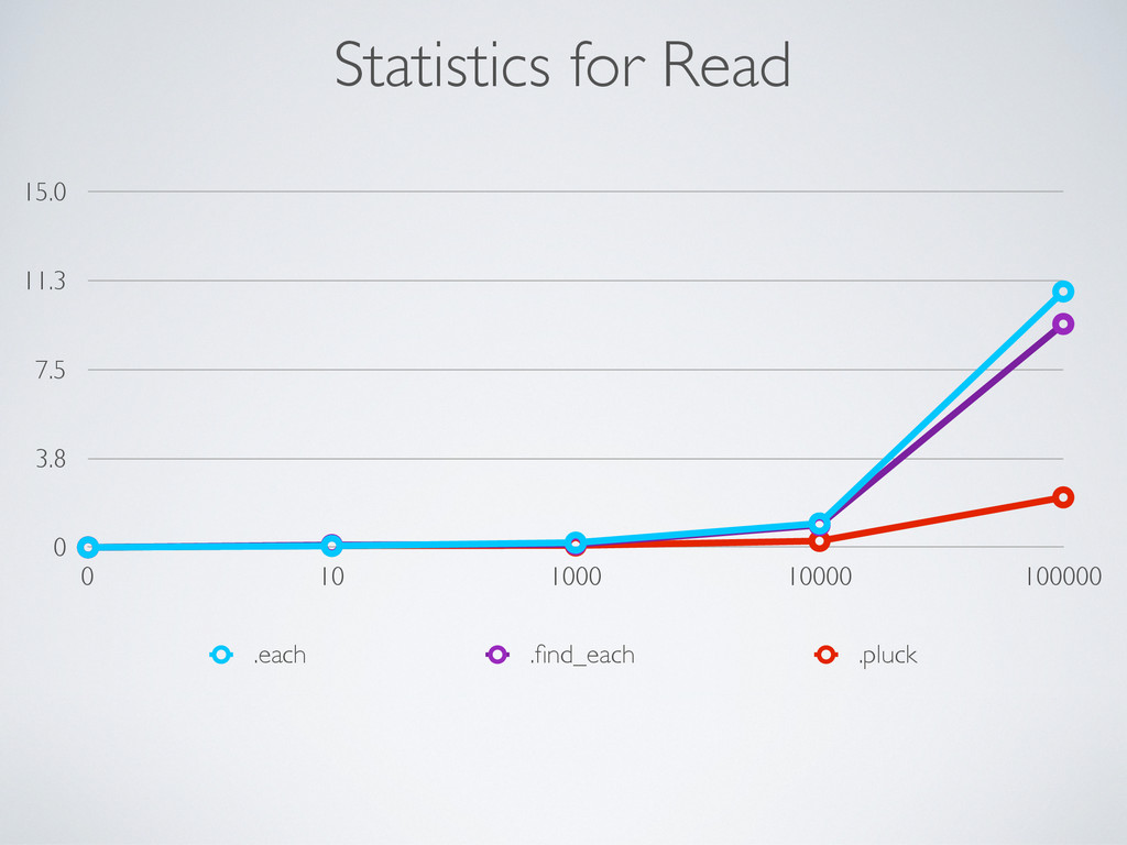Statistics for Read 0 3.8 7.5 11.3 15.0 0 10 10...