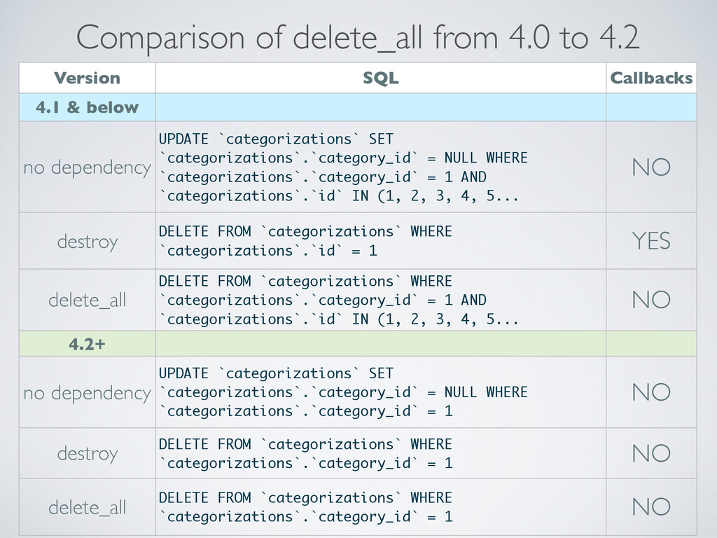Comparison of delete_all from 4.0 to 4.2 Versio...