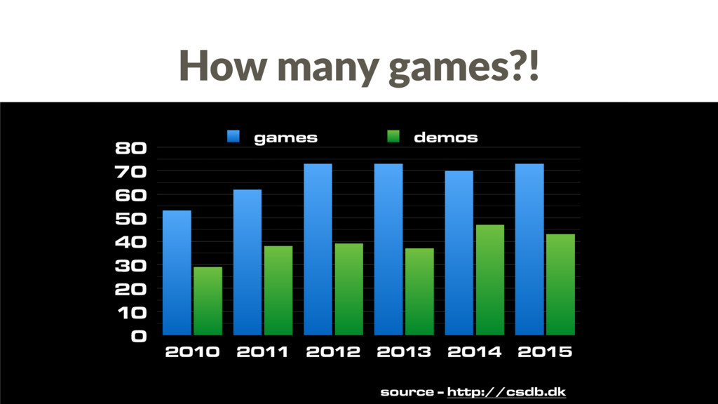 How many games?! 0 10 20 30 40 50 60 70 80 2010...