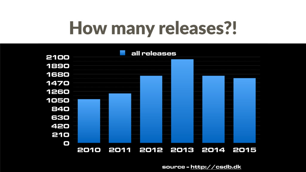 How many releases?! source - http://csdb.dk 0 2...