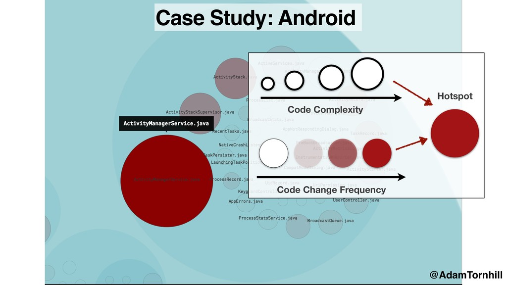 Case Study: Android Code Complexity Code Change...