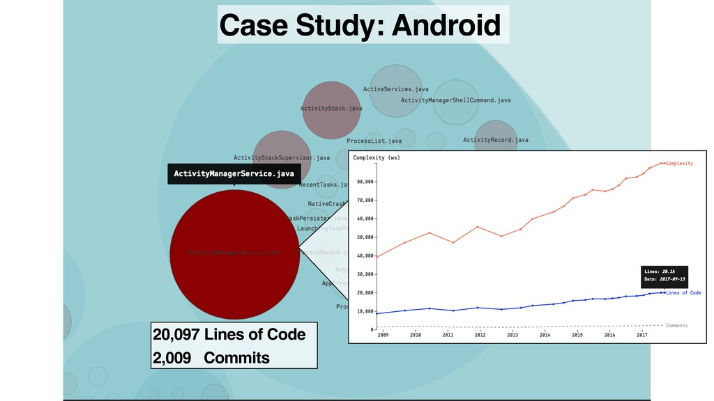Case Study: Android 20,097 Lines of Code 2,009 ...