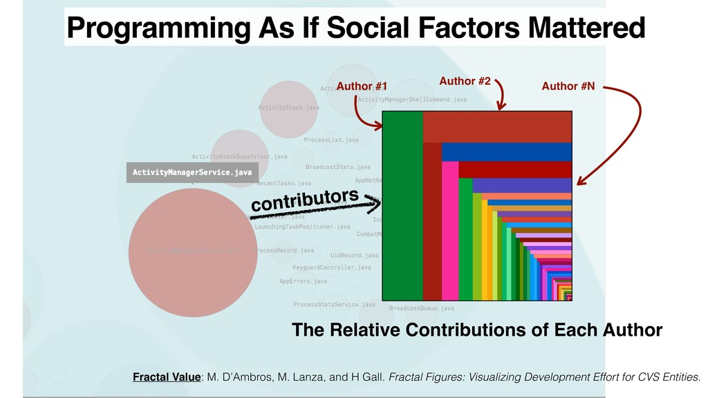 Programming As If Social Factors Mattered Autho...
