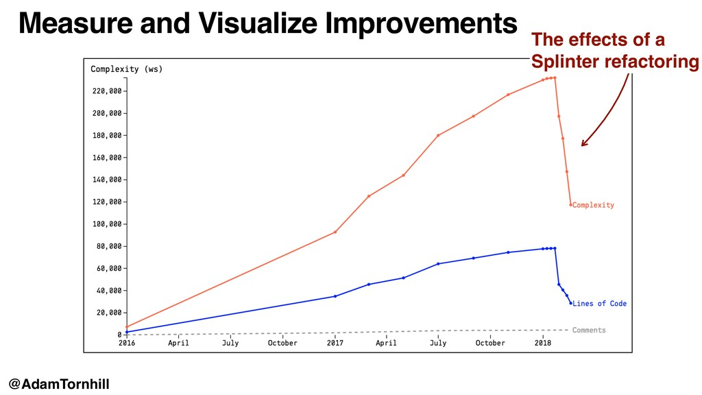 Measure and Visualize Improvements The effects ...
