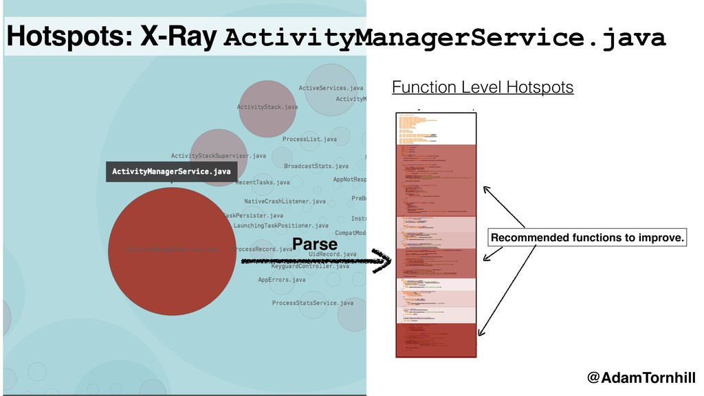 Function Level Hotspots Parse Recommended funct...