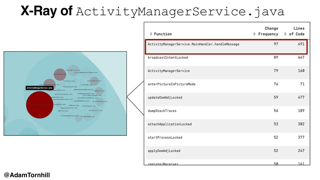 X-Ray of ActivityManagerService.java @AdamTornh...