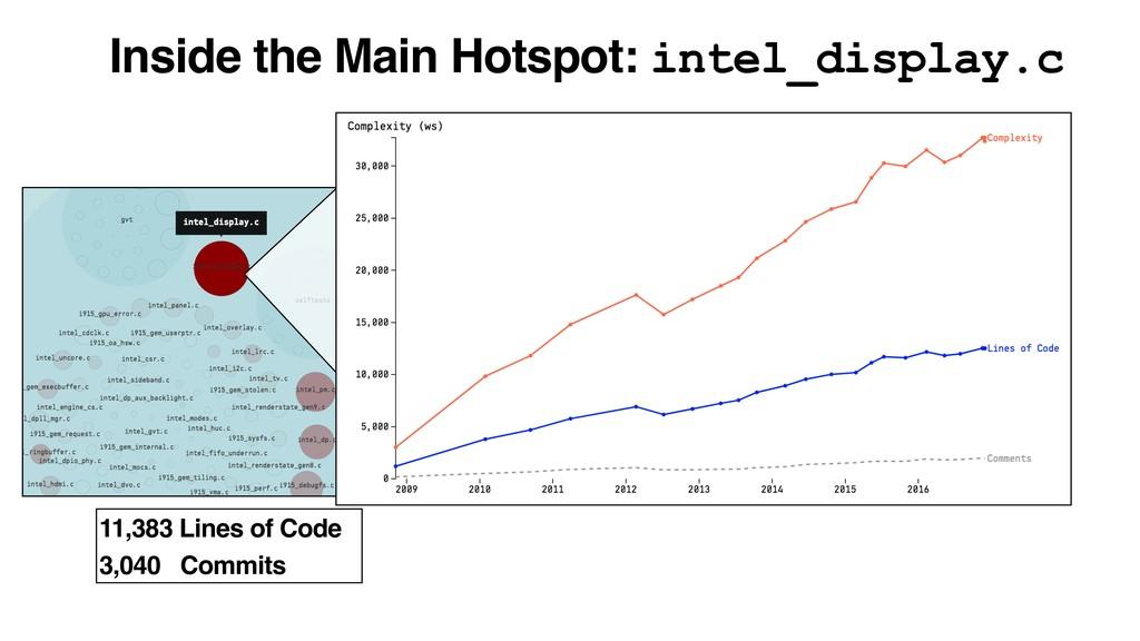 Inside the Main Hotspot: intel_display.c 11,383...
