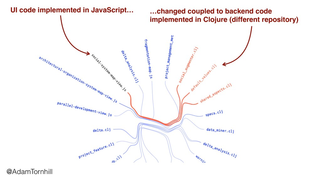 UI code implemented in JavaScript… …changed cou...
