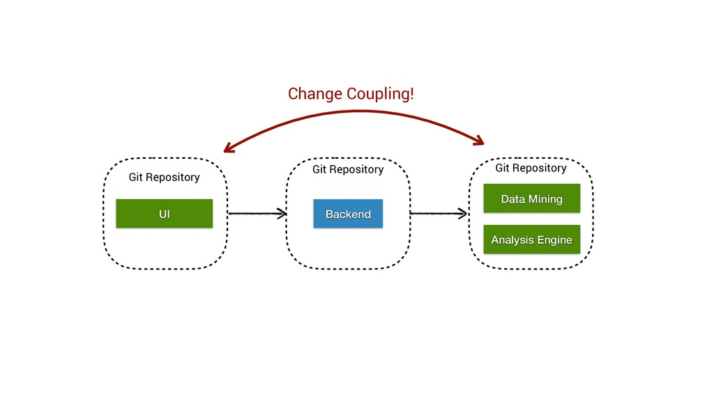 Git Repository Analysis Engine Backend UI Data ...