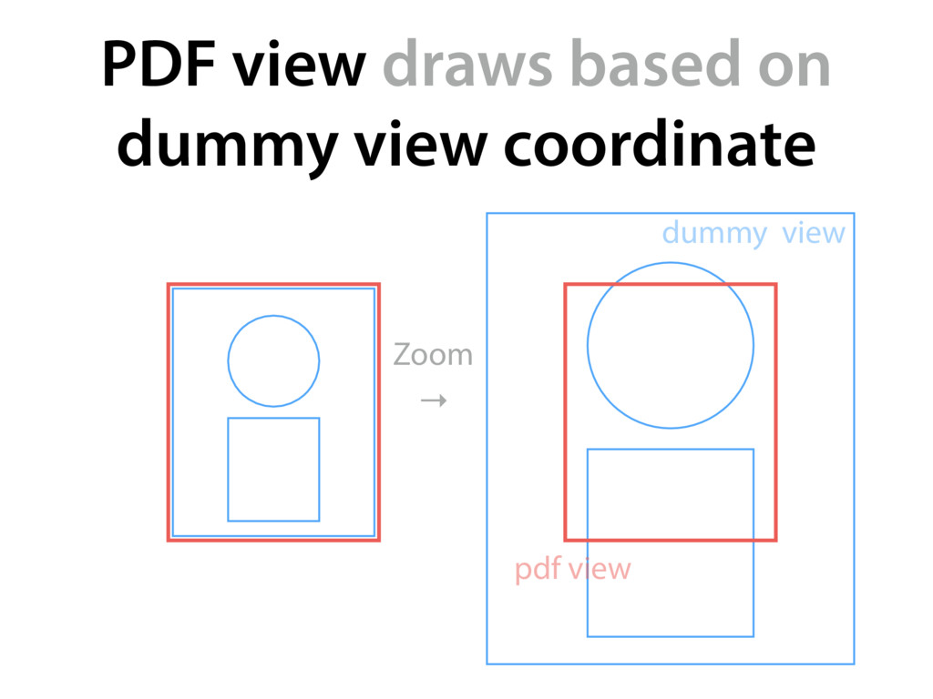 PDF view draws based on dummy view coordinate Z...