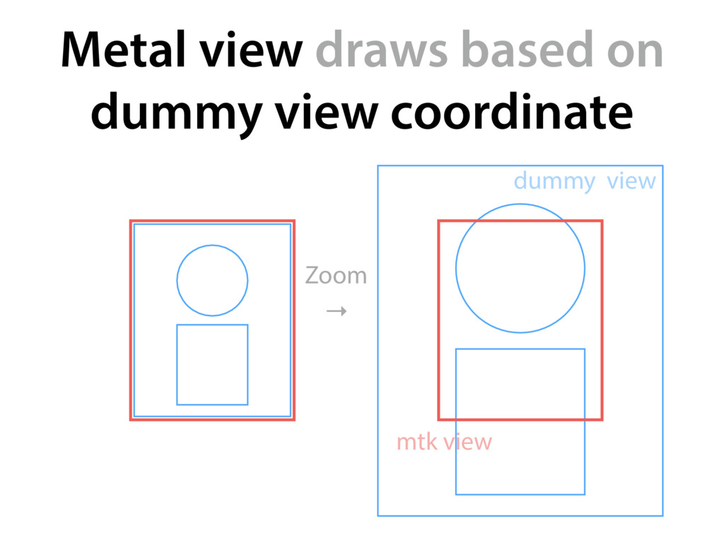 Metal view draws based on dummy view coordinate...