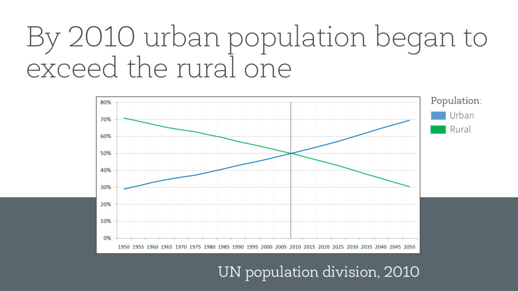 By 2010 urban population began to exceed the ru...