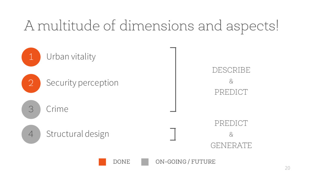 A multitude of dimensions and aspects! 20 DESCR...