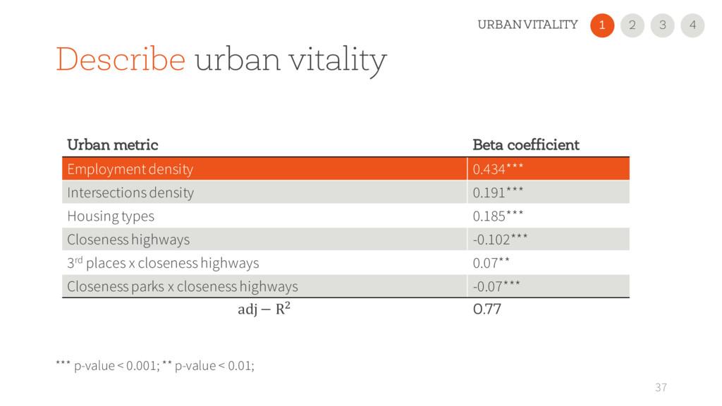 37 Urban metric Beta coefficient Employmentdens...