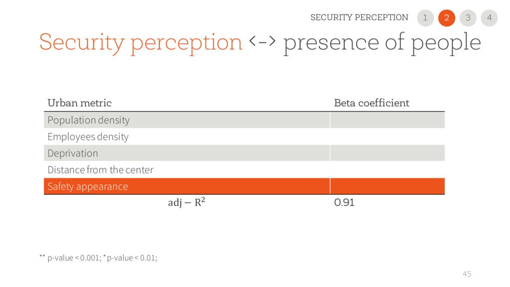 Security perception <-> presence of people 45 U...
