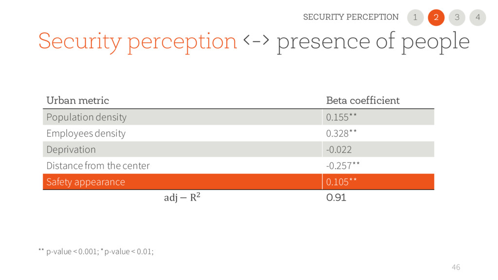 46 Urban metric Beta coefficient Population den...