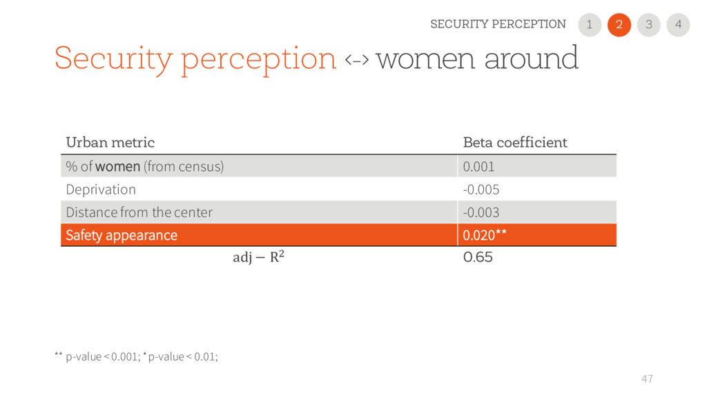 47 Urban metric Beta coefficient % of women (fr...