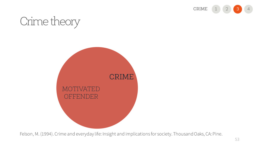 MOTIVATED OFFENDER Crime theory 53 CRIME Felson...