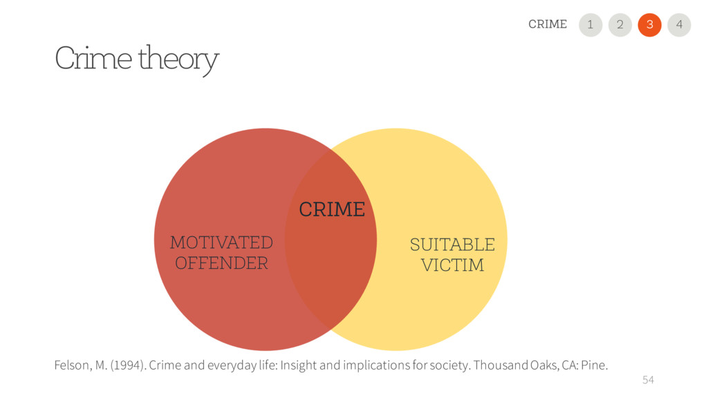 SUITABLE VICTIM MOTIVATED OFFENDER Crime theory...