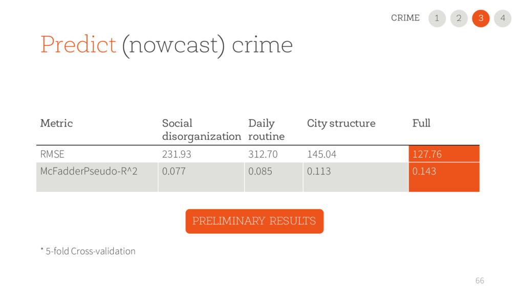66 Metric Social disorganization Daily routine ...