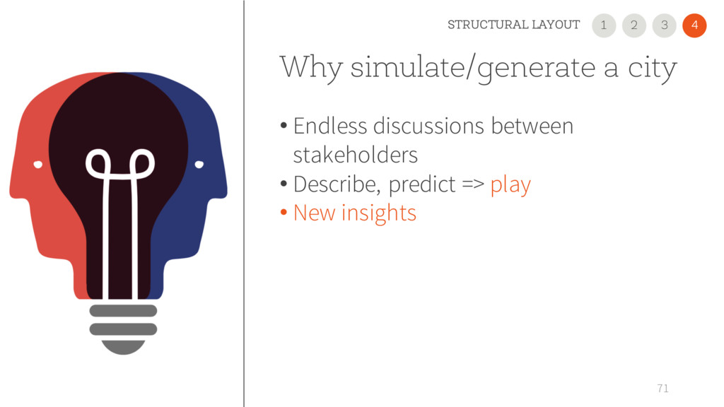 Why simulate/generate a city • Endless discussi...