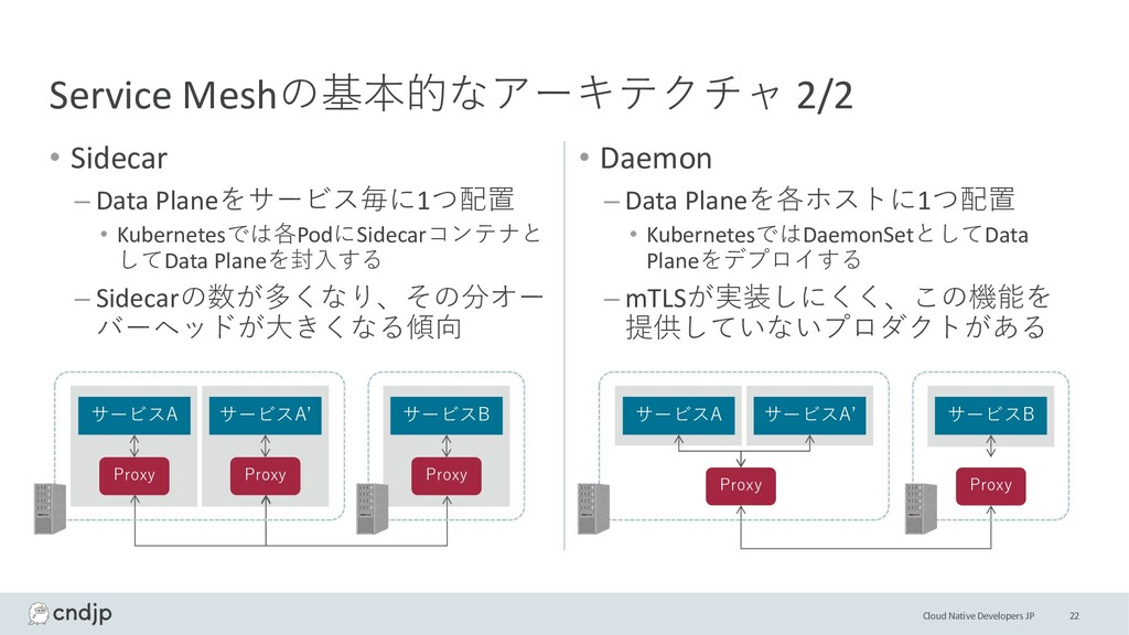 Cloud Native Developers JP • Sidecar – Data Pla...