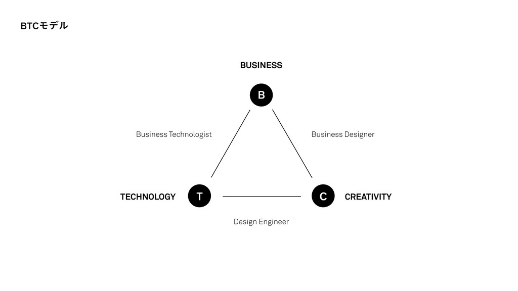 ⒬Ⓘ⒭Ϟσϧ BUSINESS TECHNOLOGY CREATIVITY Business ...