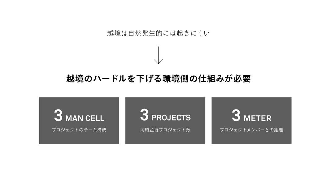ӽڥͷϋʔυϧΛԼ͛ΔڥଆͷΈ͕ඞཁ ӽڥࣗવൃੜతʹى͖ʹ͍͘ 3 MAN CEL...