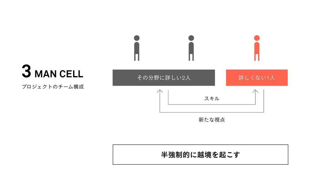 ͦͷʹৄ͍͠⒰ਓ ৄ͘͠ͳ͍⒯ਓ εΩϧ 3 MAN CELL ϓϩδΣΫτͷνʔϜߏ ...