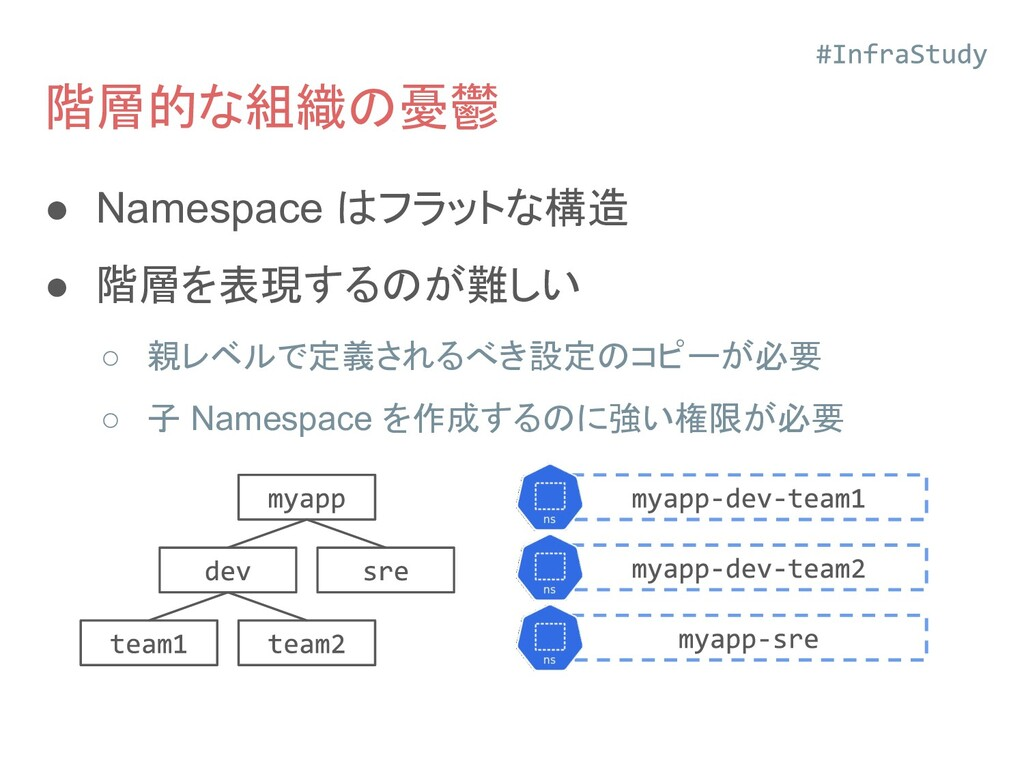 階層的な組織の憂鬱 ● Namespace はフラットな構造 ● 階層を表現するのが難しい ○...