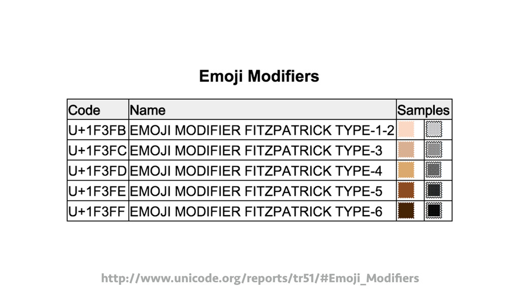 http://www.unicode.org/reports/tr51/#Emoji_Modi...