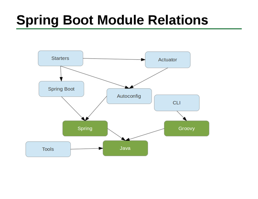 Spring Boot Module Relations