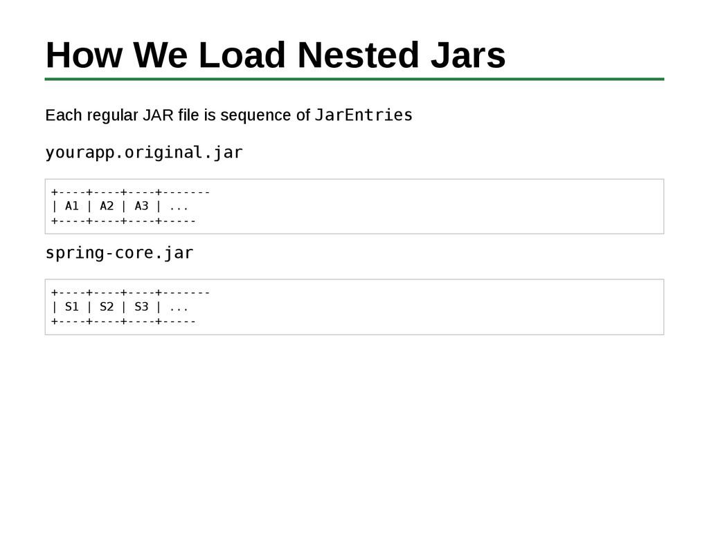 How We Load Nested Jars Each regular JAR file i...