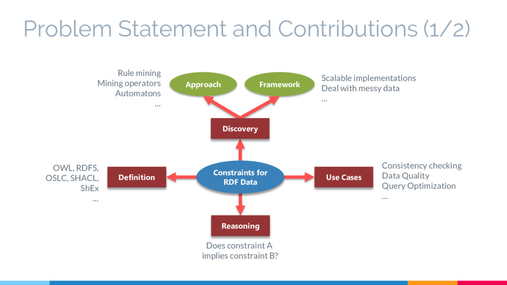 Problem Statement and Contributions (1/2) Defin...