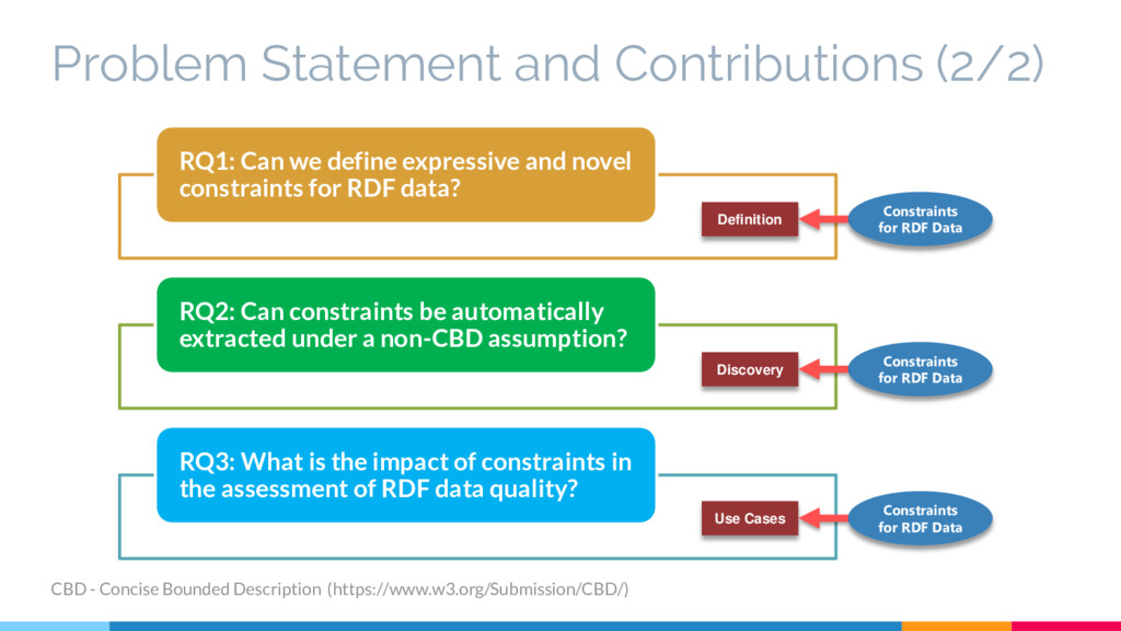 Problem Statement and Contributions (2/2) RQ1: ...